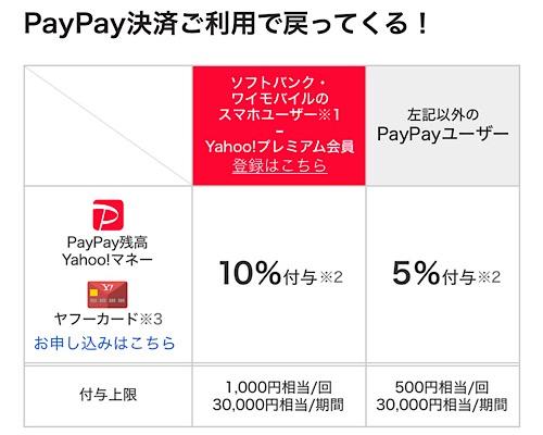 9月PayPayキャンペーン 還元率