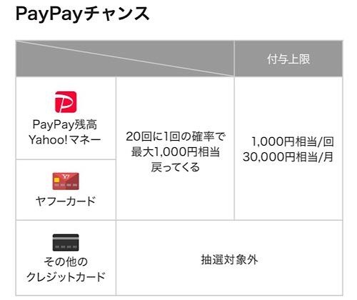 PayPayチャンス9月