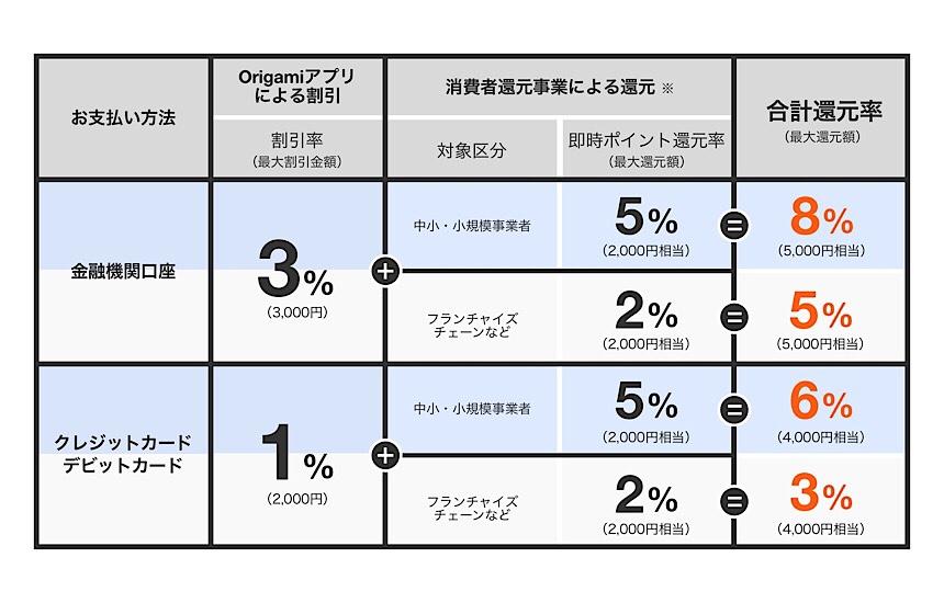 Origami Payと還元事業の還元率
